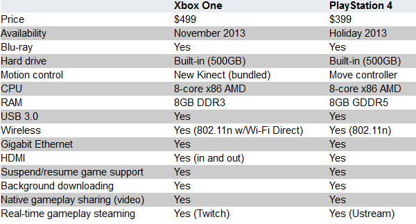 Playstation 4 vs Xbox One specs